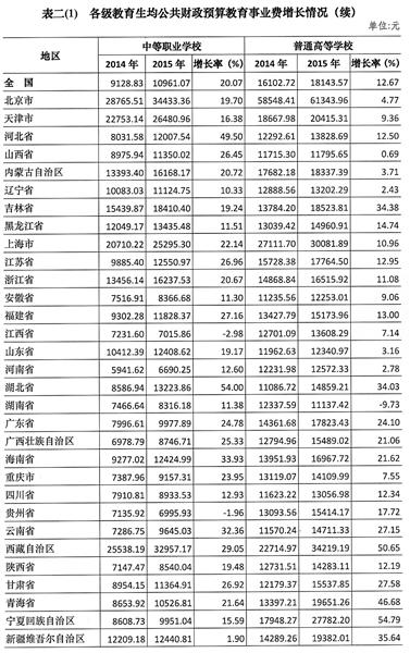 财政收入_财政经济学院_政府财政收入占gdp